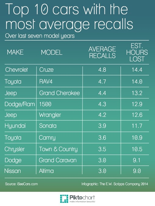 Top 10 cars with the most average recalls according to study