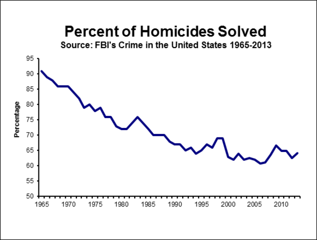Unsolved Homicides | City of Vancouver Washington