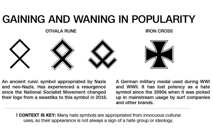 Swastikas Are Out These Are The New Symbols Of Hate Wxyz